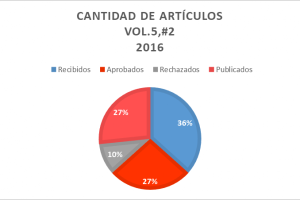 2016, 1