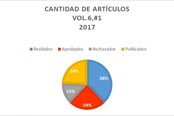 2017, 1